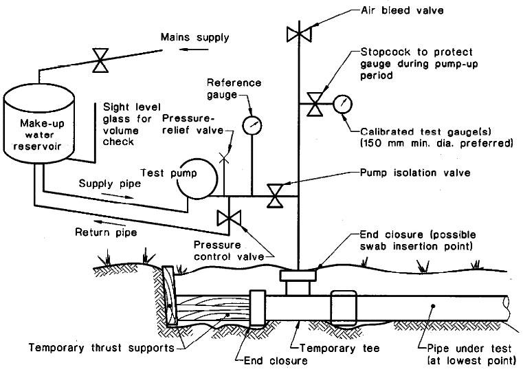 Hydrostatic Test Of Polyethylene Pipe